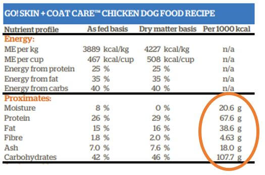 GO! SOLUTIONS SKIN + COAT CARE Chicken Recipe for dogs Nutrient Profile Example
